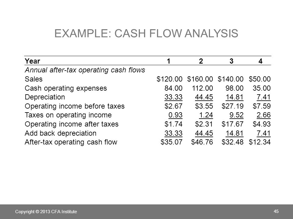 Example: Cash Flow analysis