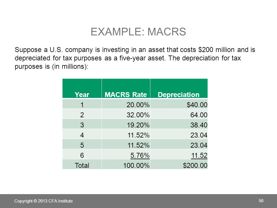 Example: MACRS