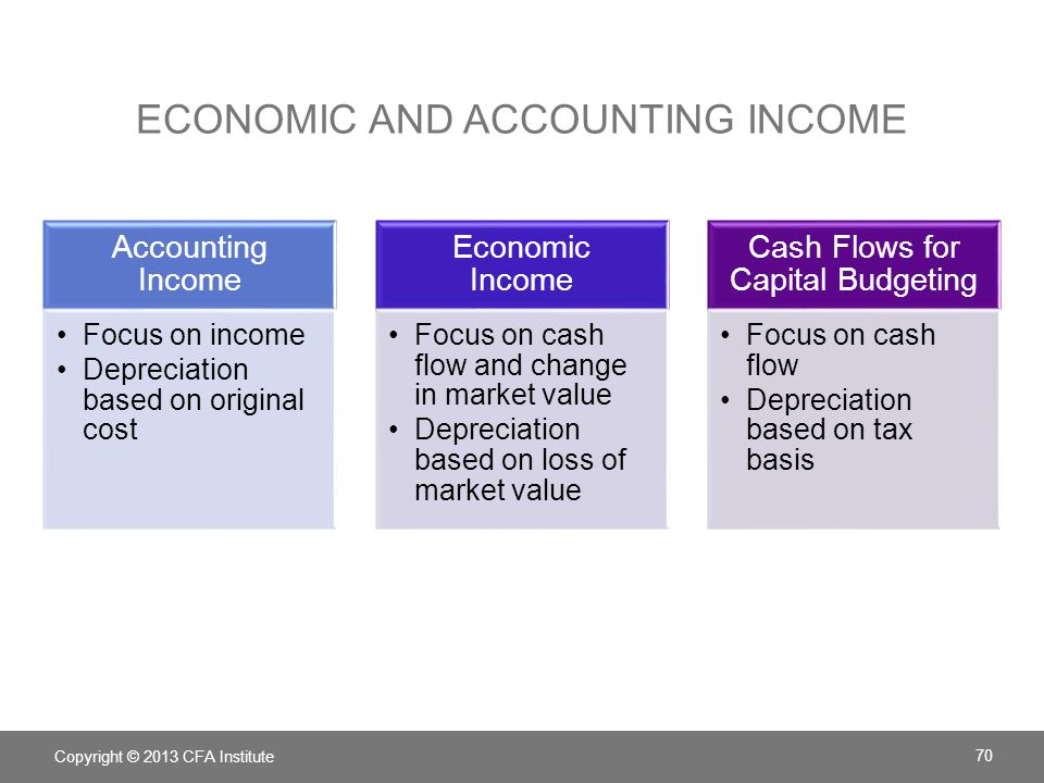 Economic and accounting income