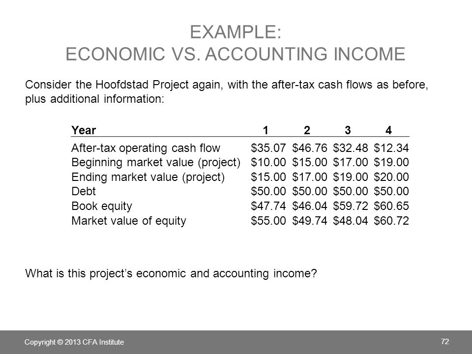 Example: Economic vs. Accounting income