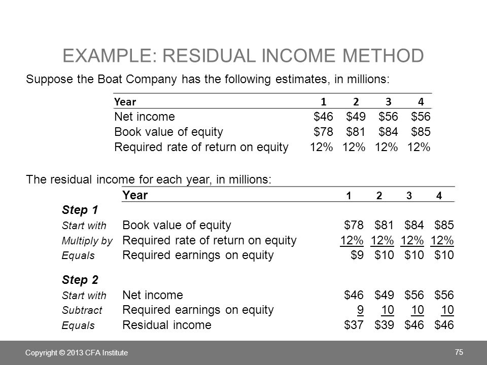 Example: Residual Income Method