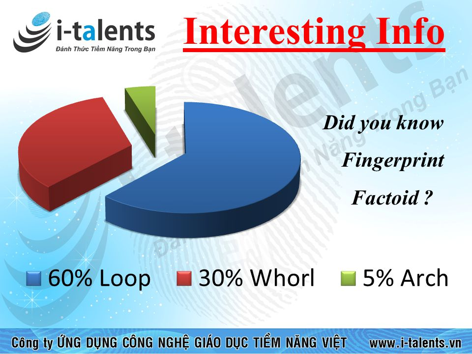 Did you know Fingerprint Factoid