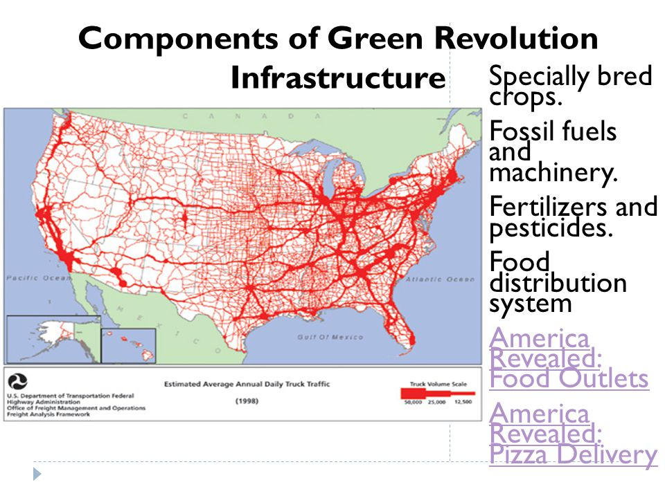 Components of Green Revolution Infrastructure
