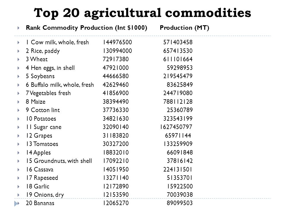 Top 20 agricultural commodities