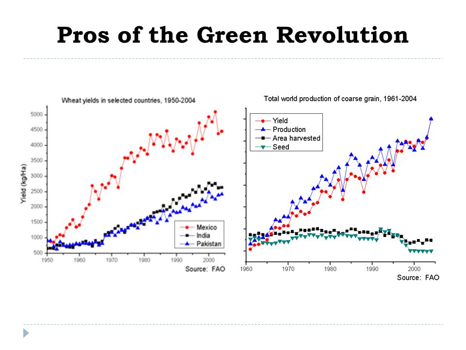 Pros of the Green Revolution