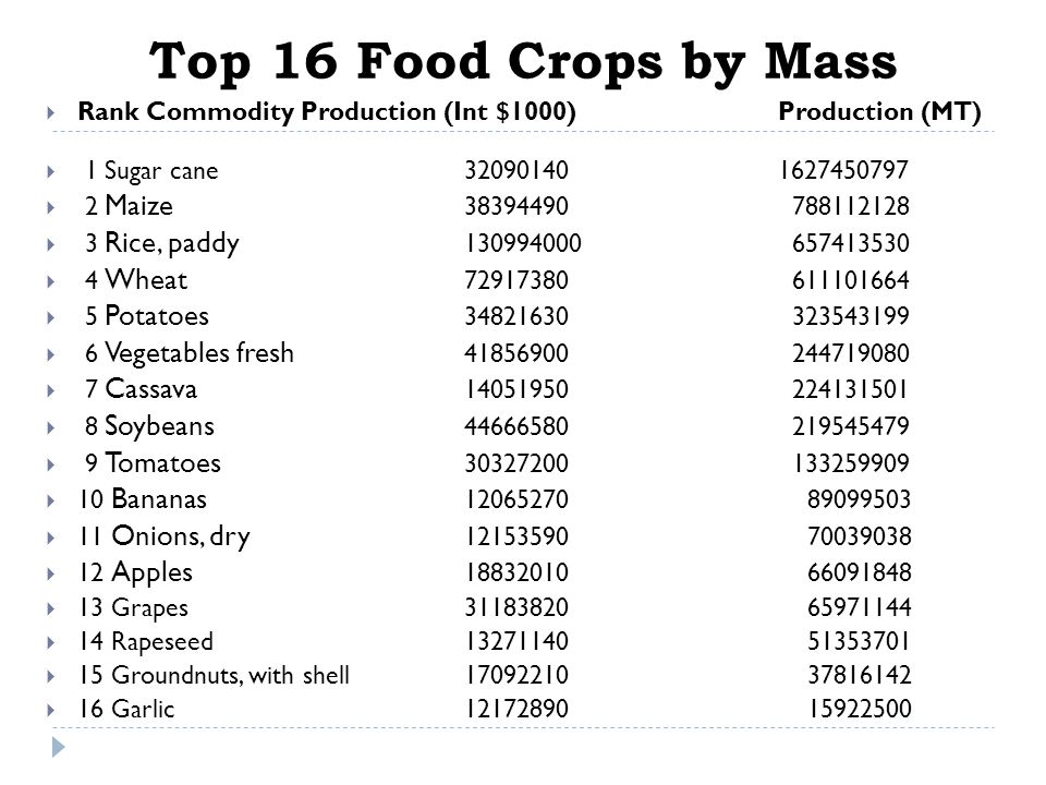 Top 16 Food Crops by Mass Rank Commodity Production (Int $1000) Production (MT) 1 Sugar cane 32090140 1627450797.