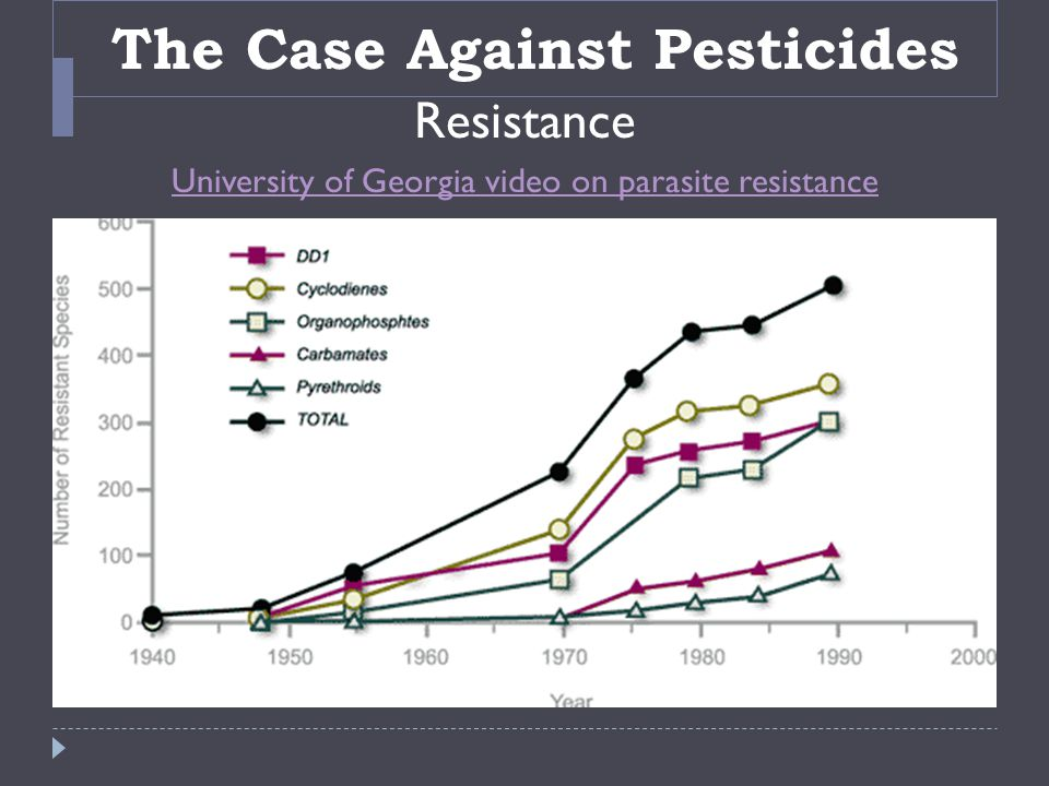 The Case Against Pesticides