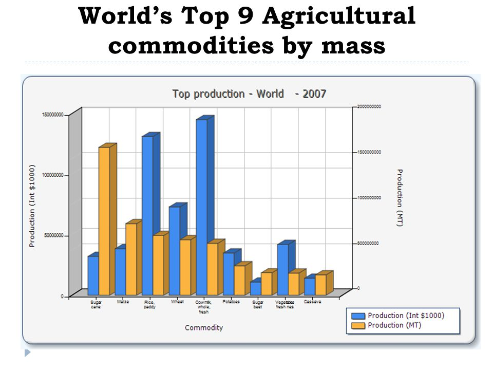 World's Top 9 Agricultural commodities by mass