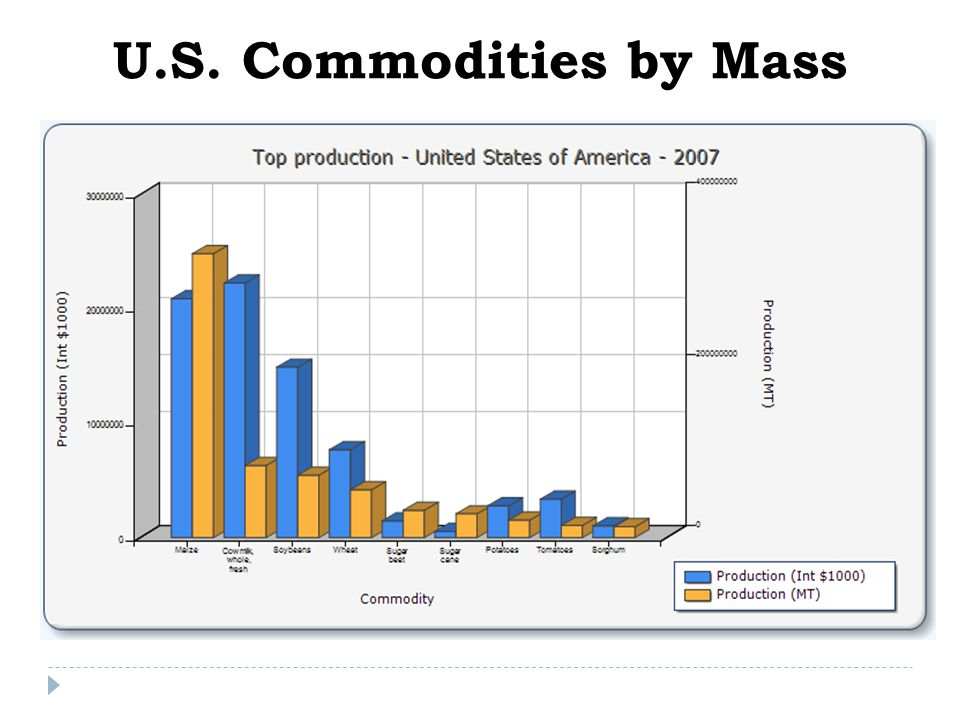 U.S. Commodities by Mass
