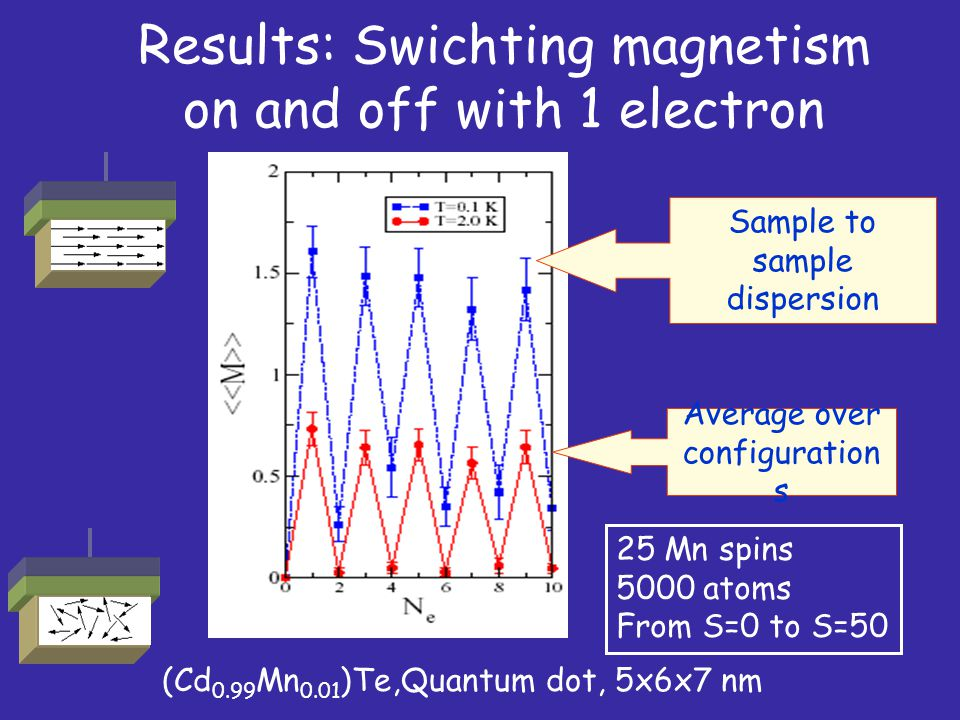 Results: Swichting magnetism on and off with 1 electron