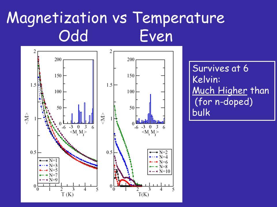 Magnetization vs Temperature Odd Even
