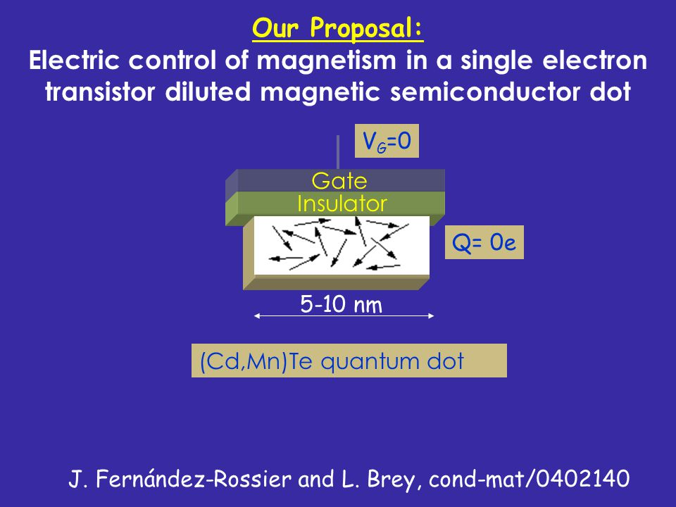 Our Proposal: Electric control of magnetism in a single electron transistor diluted magnetic semiconductor dot
