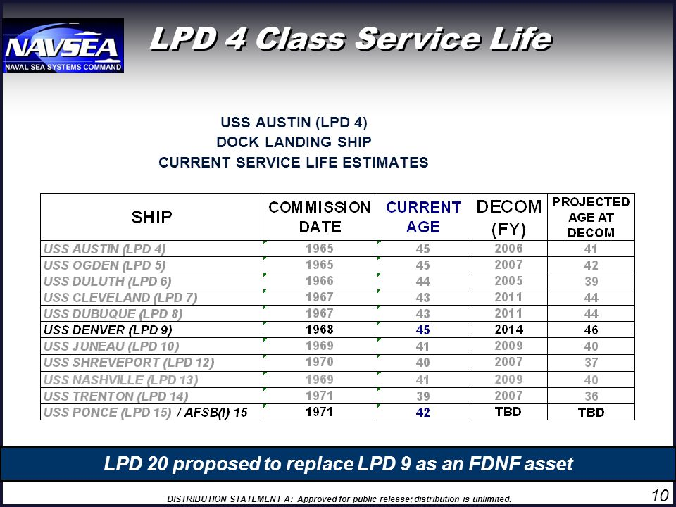 LPD 4 Class Service Life USS AUSTIN (LPD 4) DOCK LANDING SHIP. CURRENT SERVICE LIFE ESTIMATES. LPD 20 proposed to replace LPD 9 as an FDNF asset.
