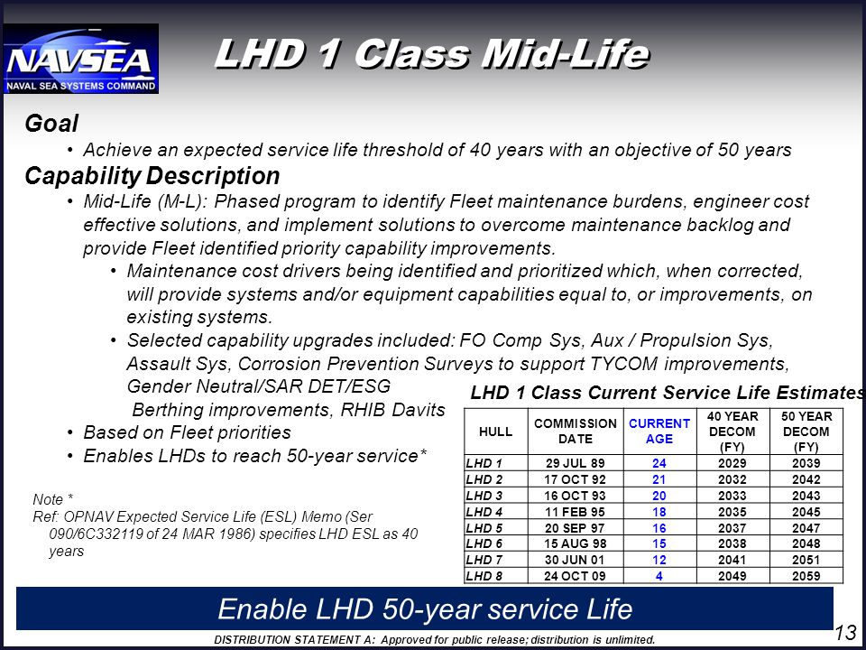 Enable LHD 50-year service Life