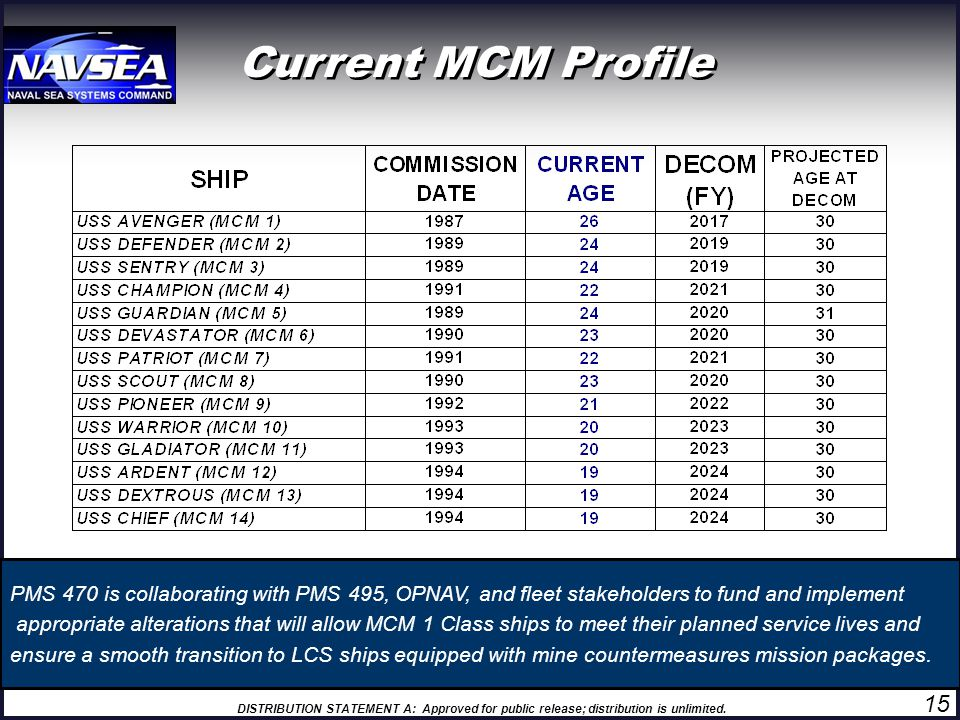 Current MCM Profile PMS 470 is collaborating with PMS 495, OPNAV, and fleet stakeholders to fund and implement.