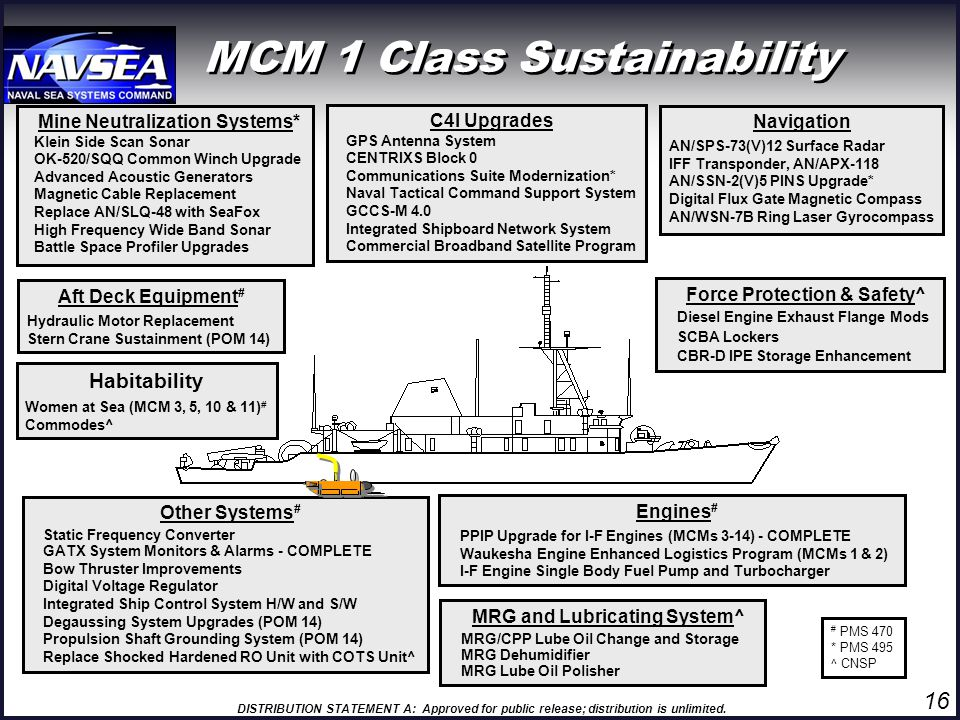 MCM 1 Class Sustainability