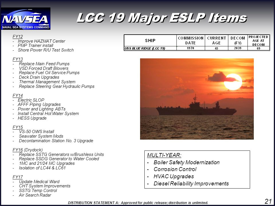 LCC 19 Major ESLP Items 21 MULTI-YEAR: Boiler Safety Modernization