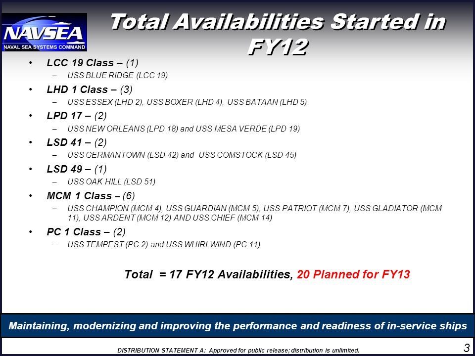 Total Availabilities Started in FY12