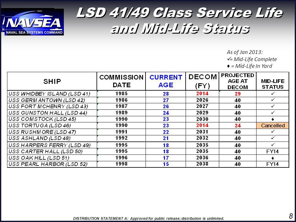 LSD 41/49 Class Service Life