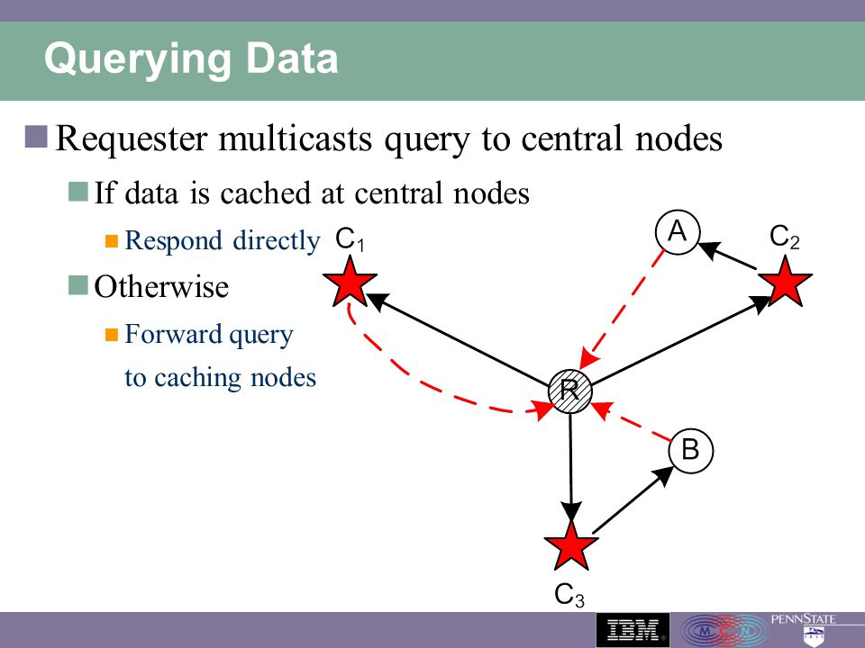 Querying Data Requester multicasts query to central nodes