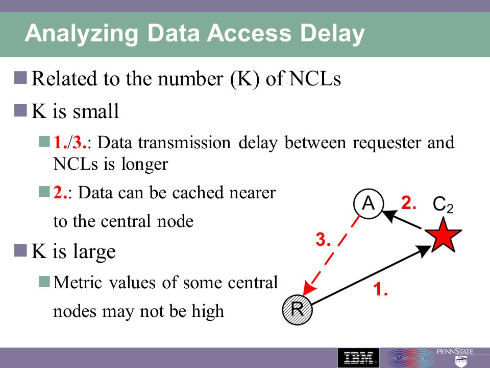 Analyzing Data Access Delay