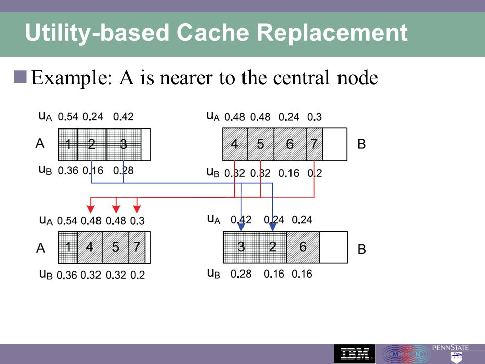 Utility-based Cache Replacement