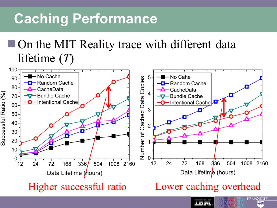 Caching Performance On the MIT Reality trace with different data lifetime (T) Higher successful ratio.