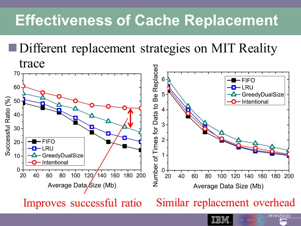 Effectiveness of Cache Replacement