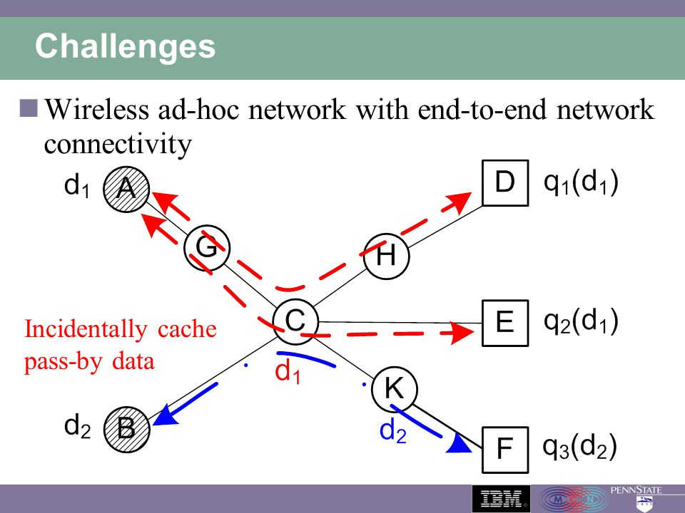 Challenges Wireless ad-hoc network with end-to-end network connectivity. Incidentally cache pass-by data.