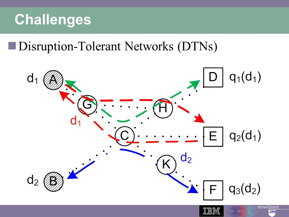 Challenges Disruption-Tolerant Networks (DTNs)