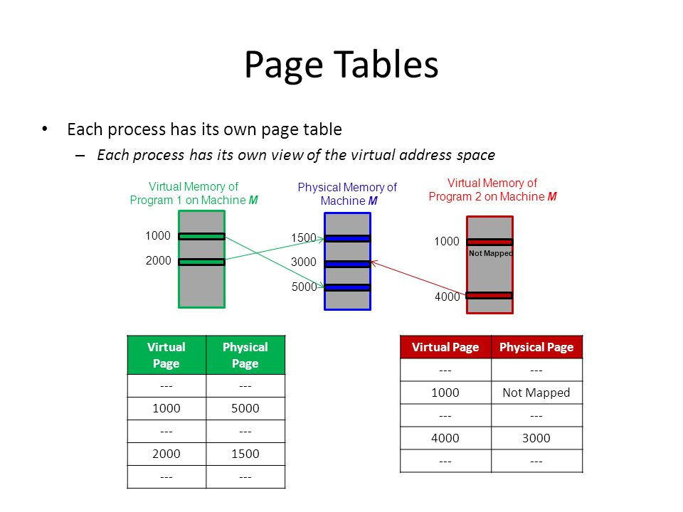 Page Tables Each process has its own page table