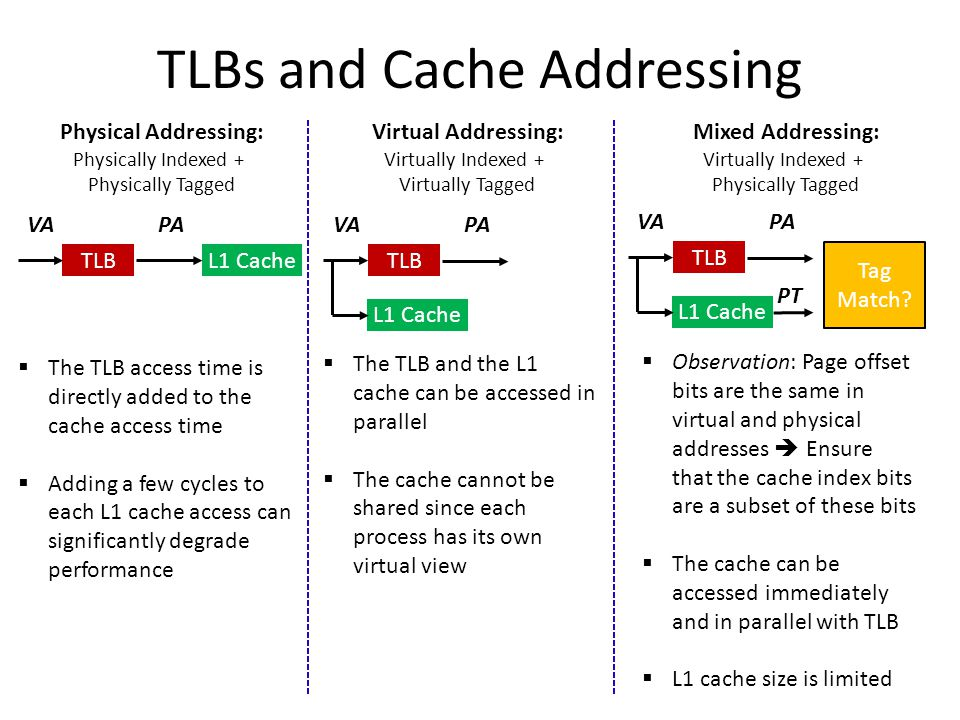 TLBs and Cache Addressing