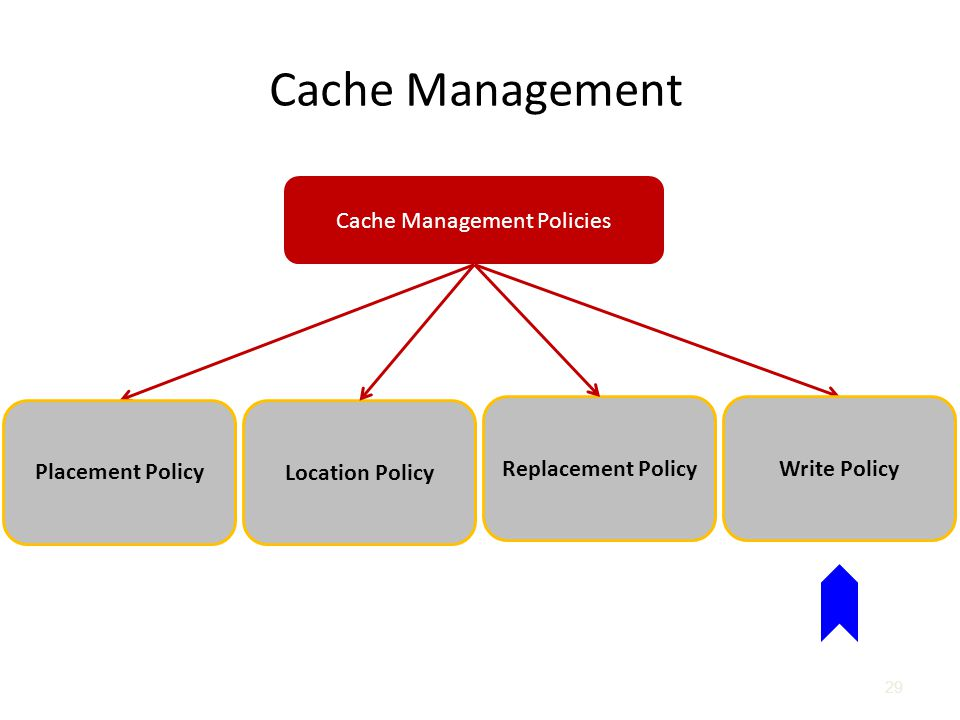 Cache Management Policies