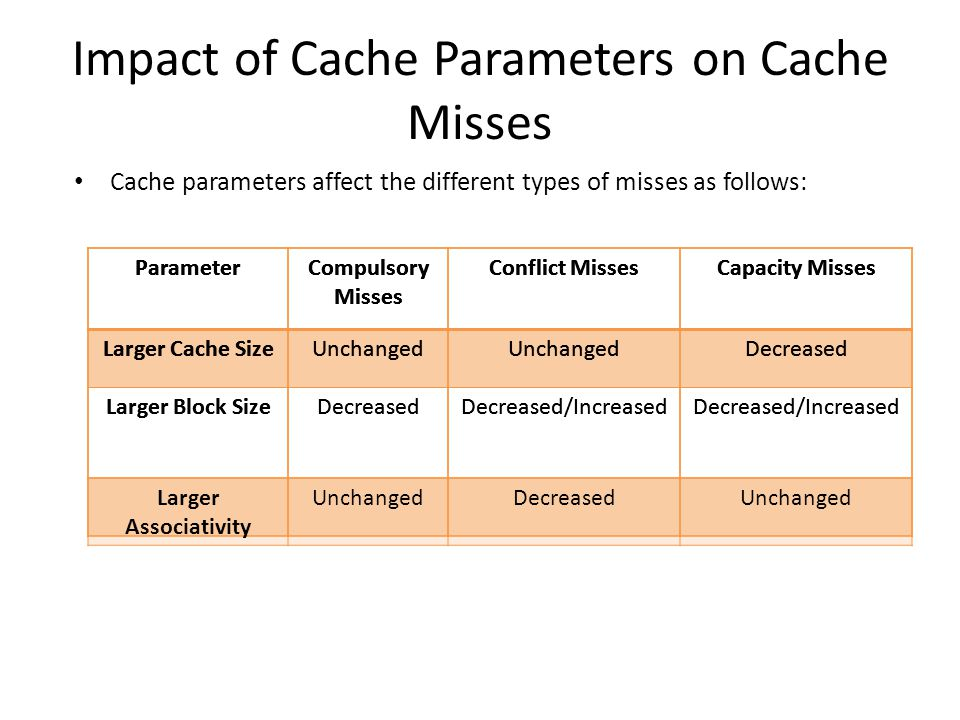 Impact of Cache Parameters on Cache Misses