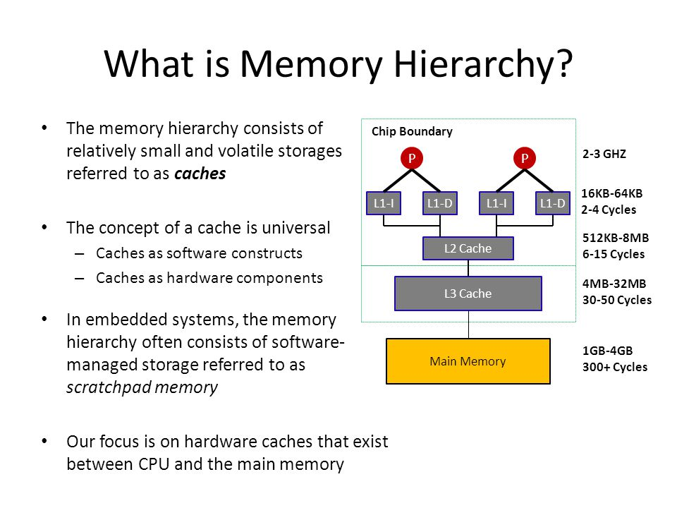 What is Memory Hierarchy