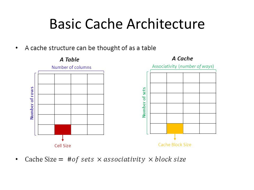 Basic Cache Architecture