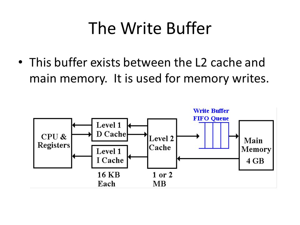 The Write Buffer This buffer exists between the L2 cache and main memory.