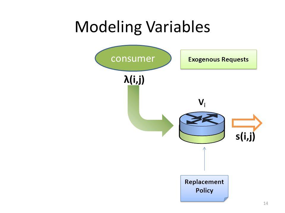Modeling Variables consumer λ(i,j) s(i,j) Vi Exogenous Requests