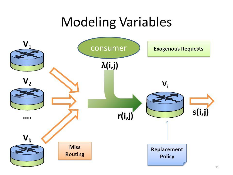 Modeling Variables V1 V2 …. Vk consumer λ(i,j) s(i,j) r(i,j) Vi