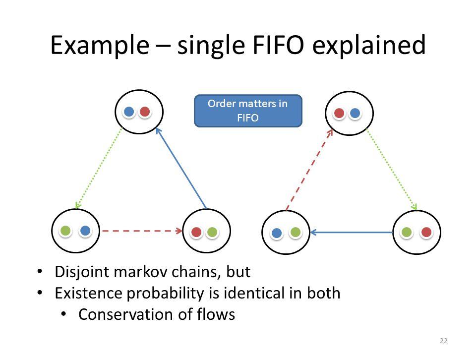 Example – single FIFO explained