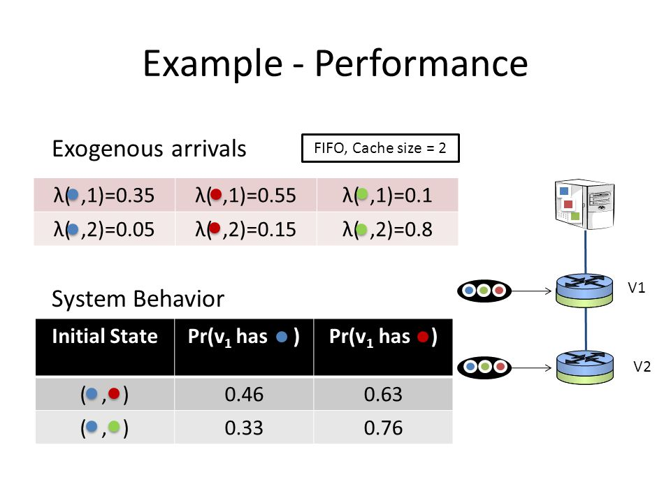 Example - Performance Exogenous arrivals System Behavior λ( ,1)=0.35