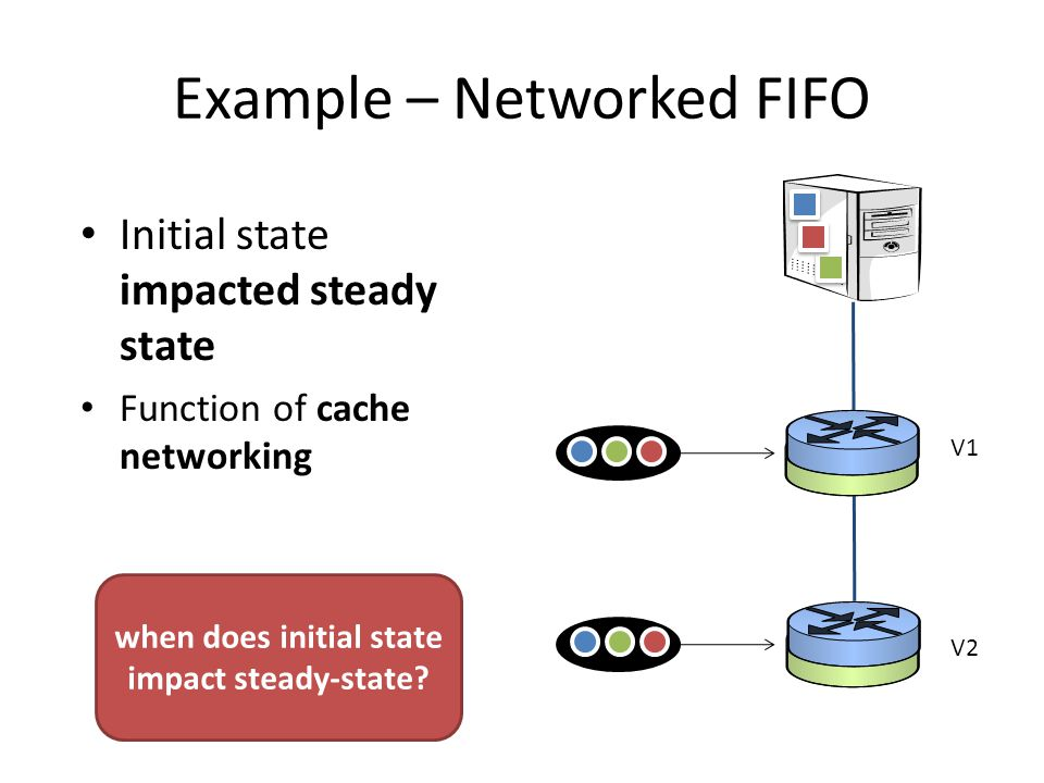 Example – Networked FIFO