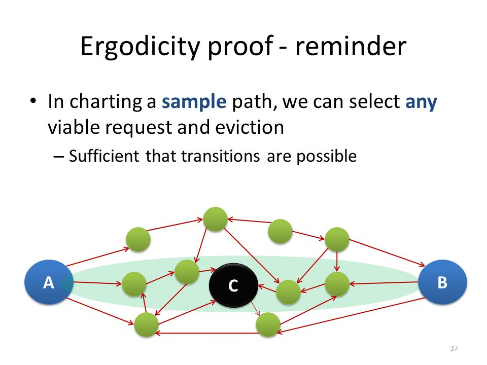 Ergodicity proof - reminder