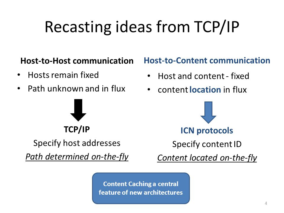 Recasting ideas from TCP/IP