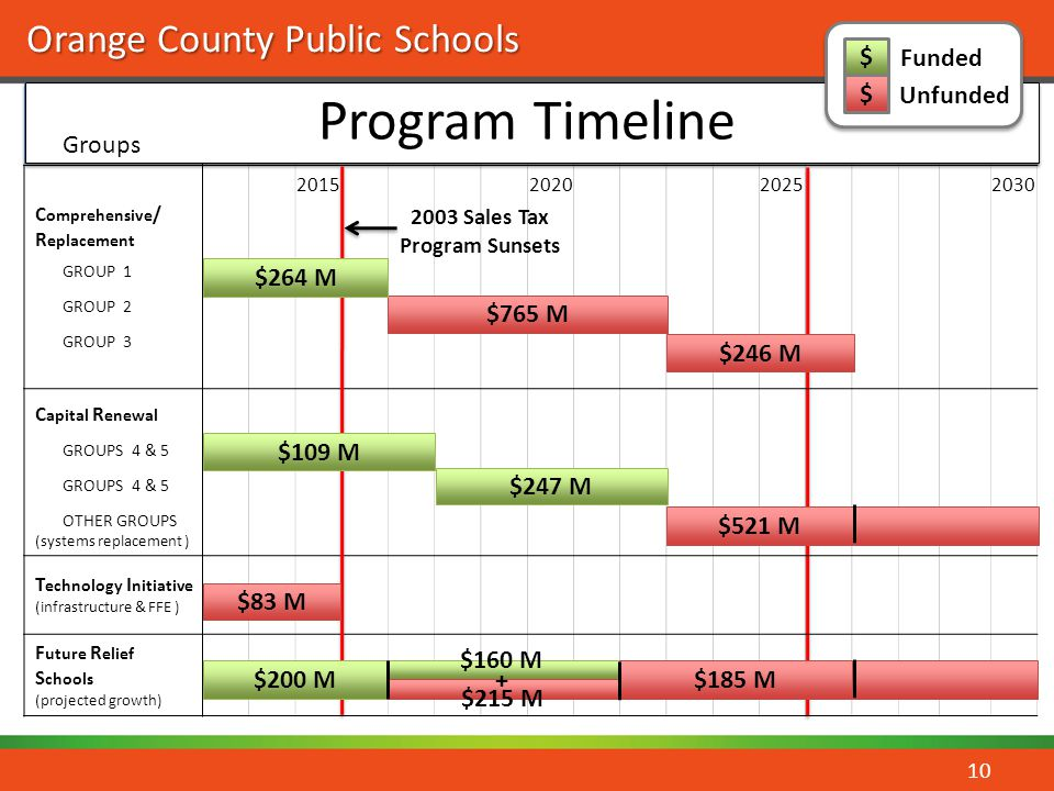 Program Timeline $ Funded Unfunded Groups $264 M $765 M $246 M $109 M