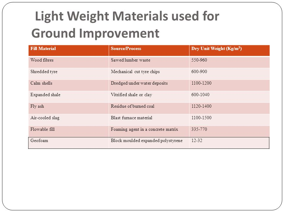 Light Weight Materials used for Ground Improvement