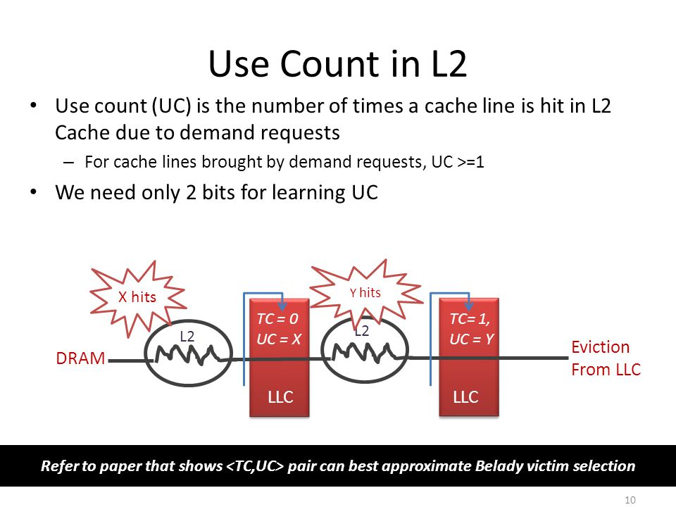 Use Count in L2 Use count (UC) is the number of times a cache line is hit in L2 Cache due to demand requests.
