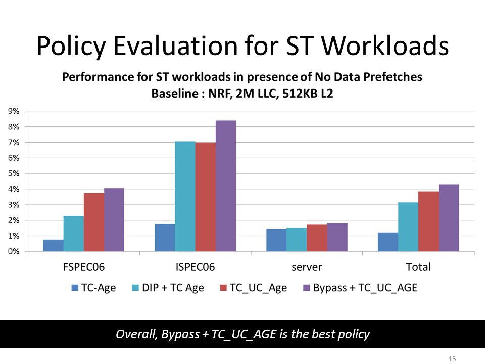 Policy Evaluation for ST Workloads