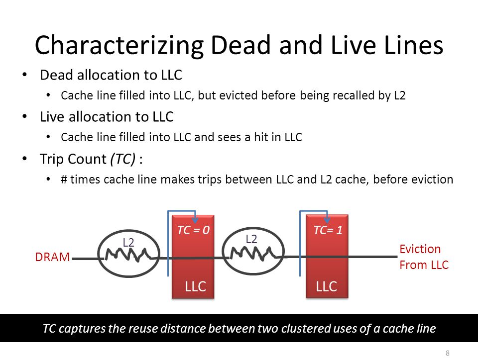 Characterizing Dead and Live Lines