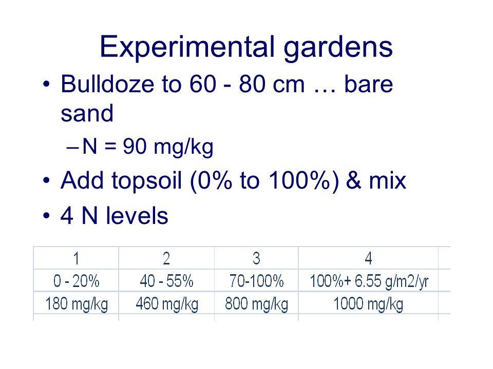 Experimental gardens Bulldoze to 60 - 80 cm … bare sand